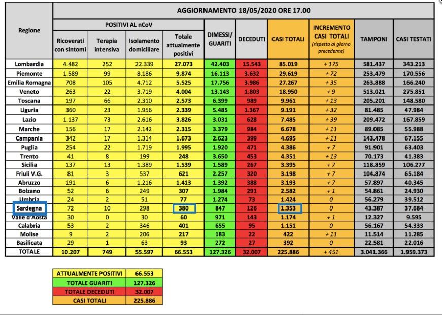 Corona Daten Italien 19.05.2020