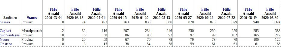 Corona , aktuelle Zahlen aus Sardinien